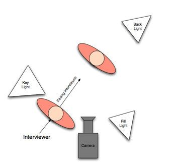 Interview lighting diagram although the purpose is for an interview interview lighting diagram although the purpose is for an interview i think the lighting will publicscrutiny Image collections