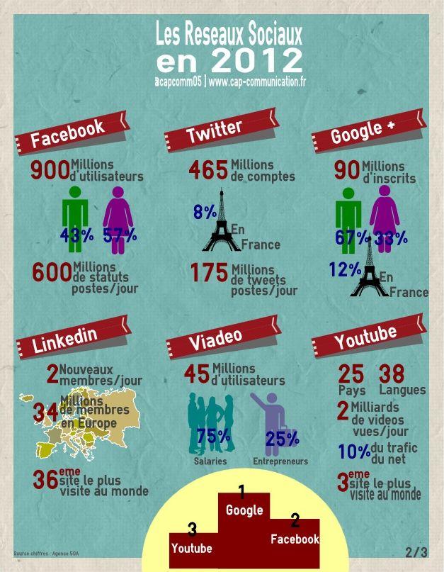 Le profil des réseaux sociaux