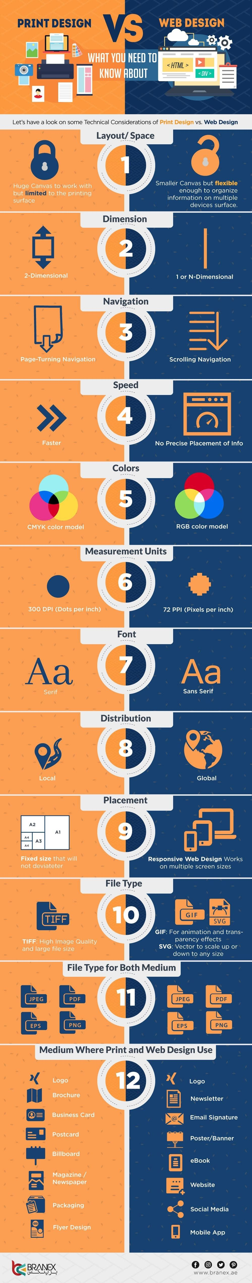 Web Design Vs Print Design What You Need To Know About Infographic Web Design Print Design Print
