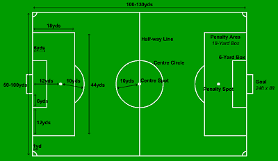 Soccer Field Layout Football Field Dimensions Football Pitch Indoor Soccer Field