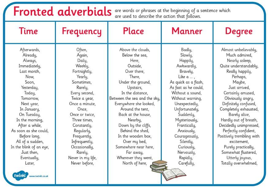Complete 10 Of Your Own Sentences Using Fronted Adverbials From The