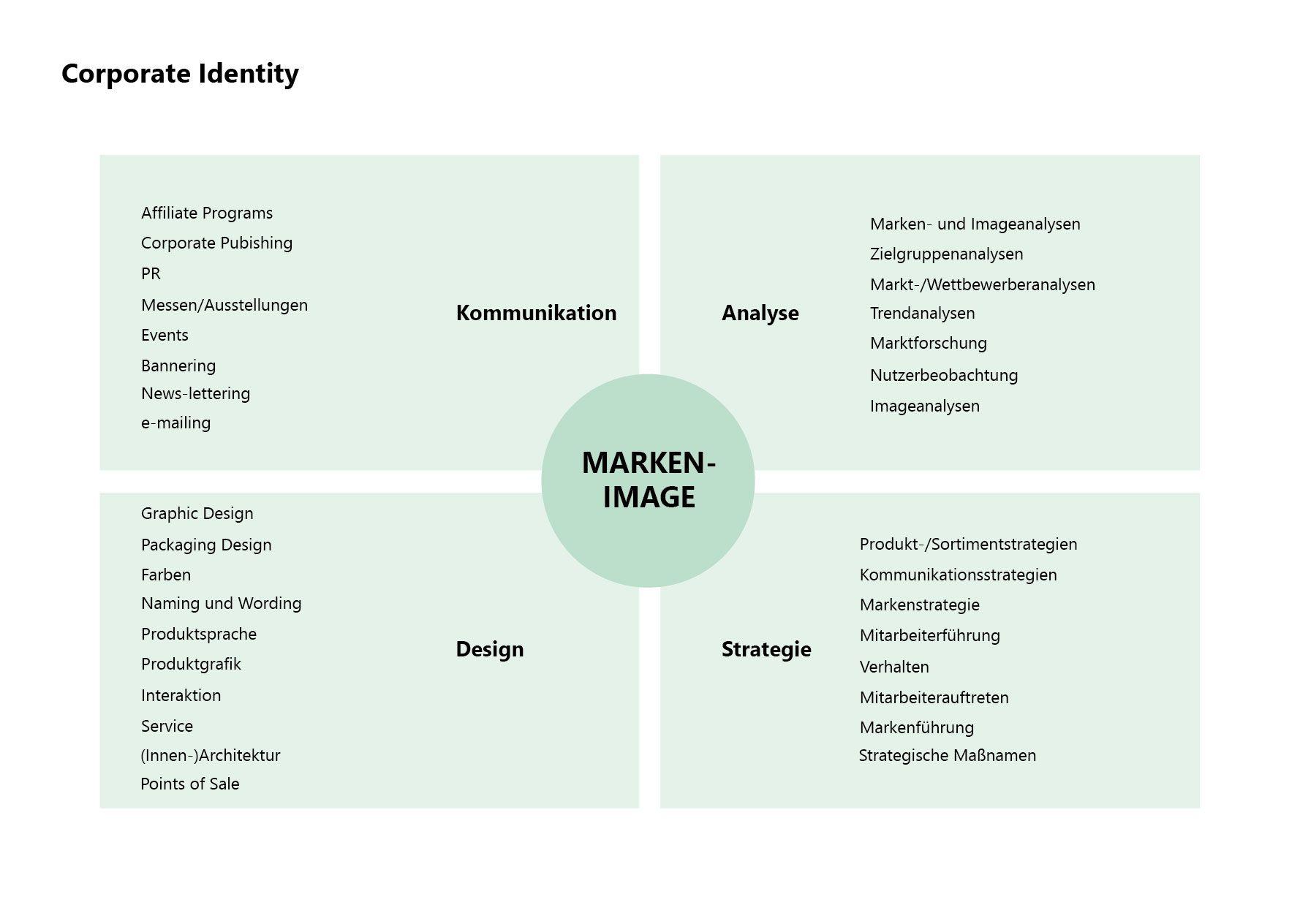 Bildergebnis Fur Corporate Identity Beispiele Zielgruppenanalyse Marktforschung Lettering