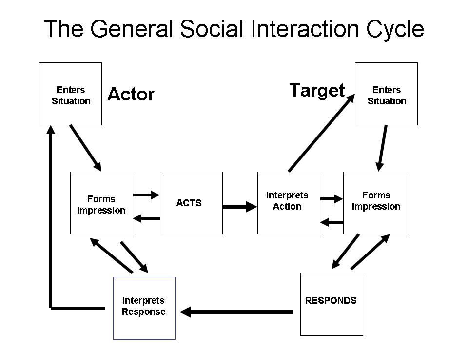 Irving Goffman General Social Interaction Cycle Theories And