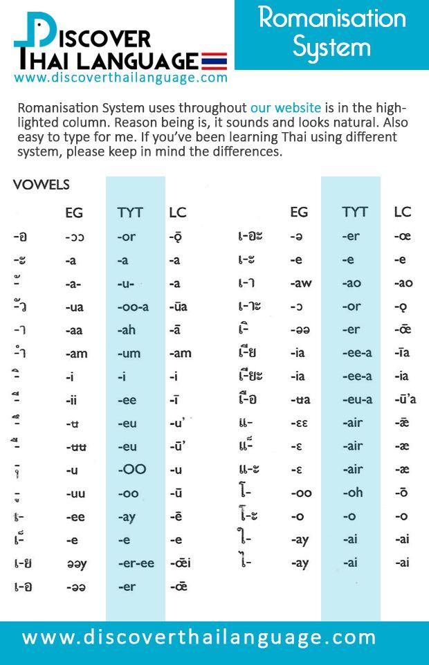 Thai Romanisation System - Discover Thai Language  Thai ...