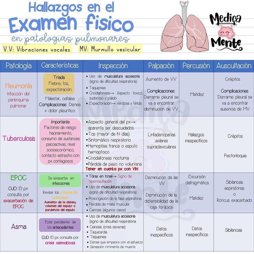Pin En Medicine