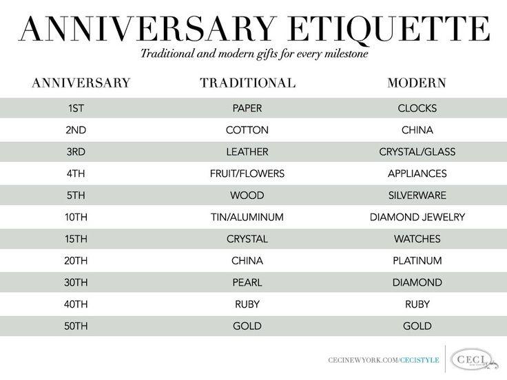 Anniversary Etiquette Traditional Vs Modern Soco Events Traditional Wedding Anniversary Gift Ideas Traditional Anniversary Gifts Anniversary Traditions
