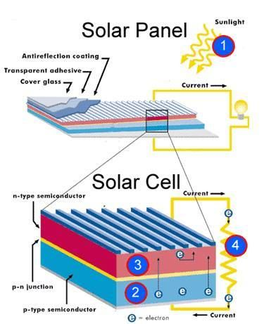 Solar Panel Vs Solar Cell Electrical Engineering Books Solar Panels Solar Cell Best Solar Panels
