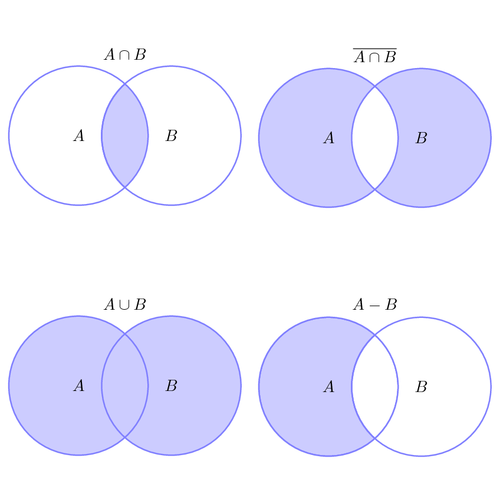 Example Set Operations Illustrated With Venn Diagrams Venn Diagram Set Operations Math Tutorials