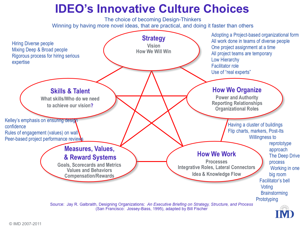 Innovation culture model google search innovation for Ideo company