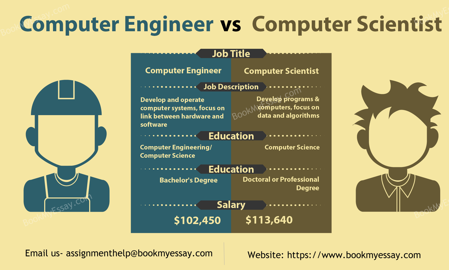 Job description writing services