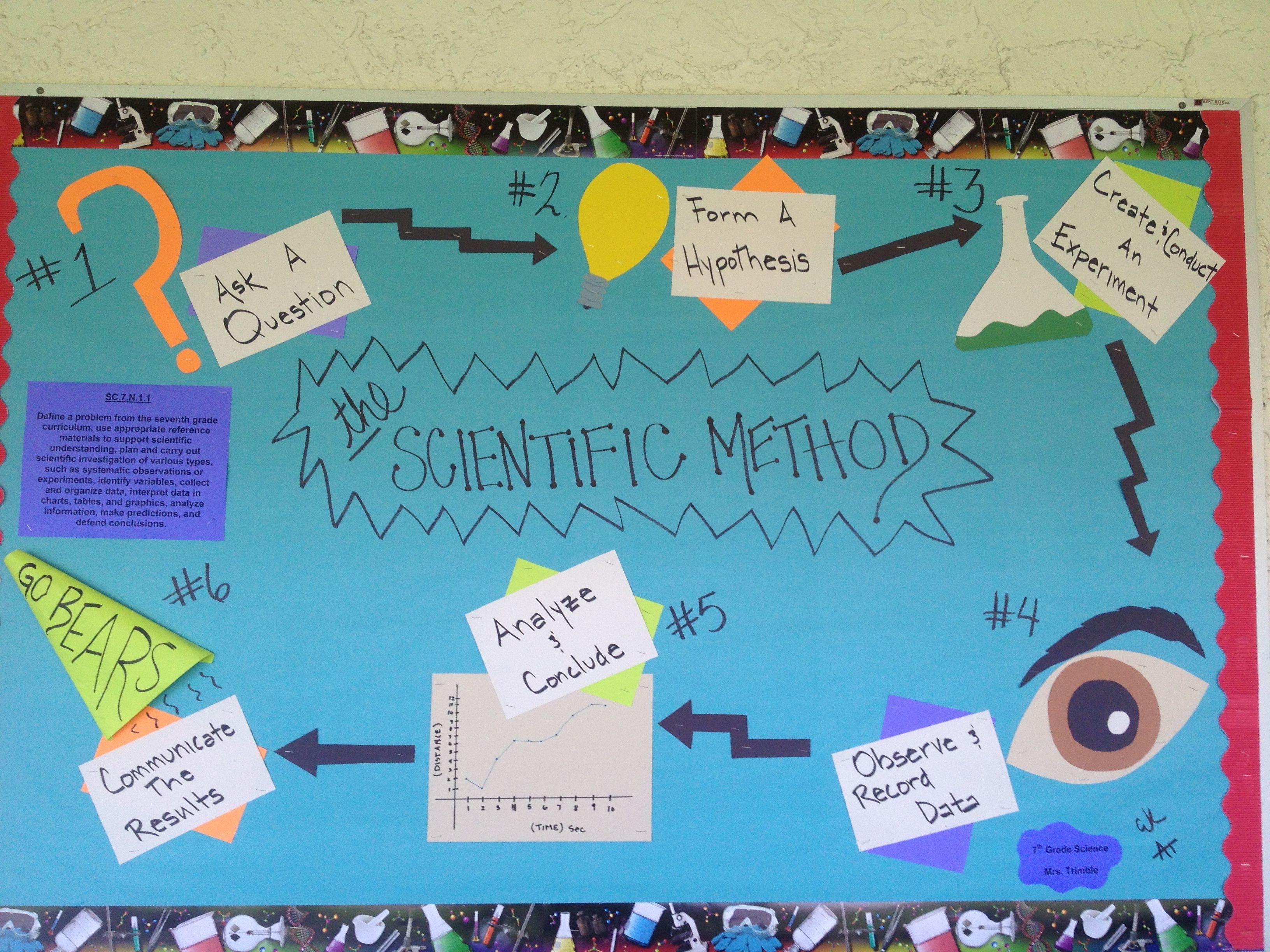 Scientific Method Science Bulletin Board. Much