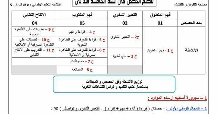 تنظيم الحصص في السنة الخامسة ابتدائي Education Organization Primary