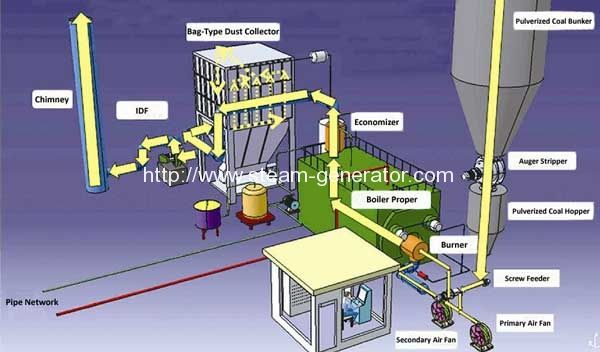 pulverized coal fired boiler system diagram boiler in 2019 Steam Turbine
