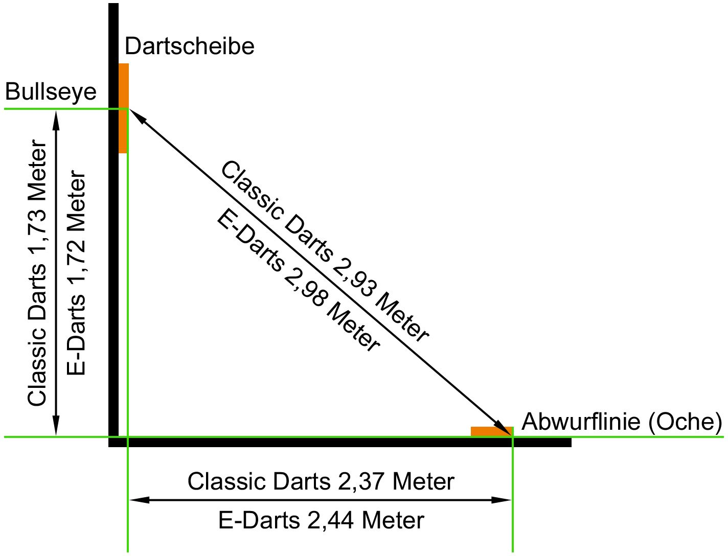 Dartboard Höhe