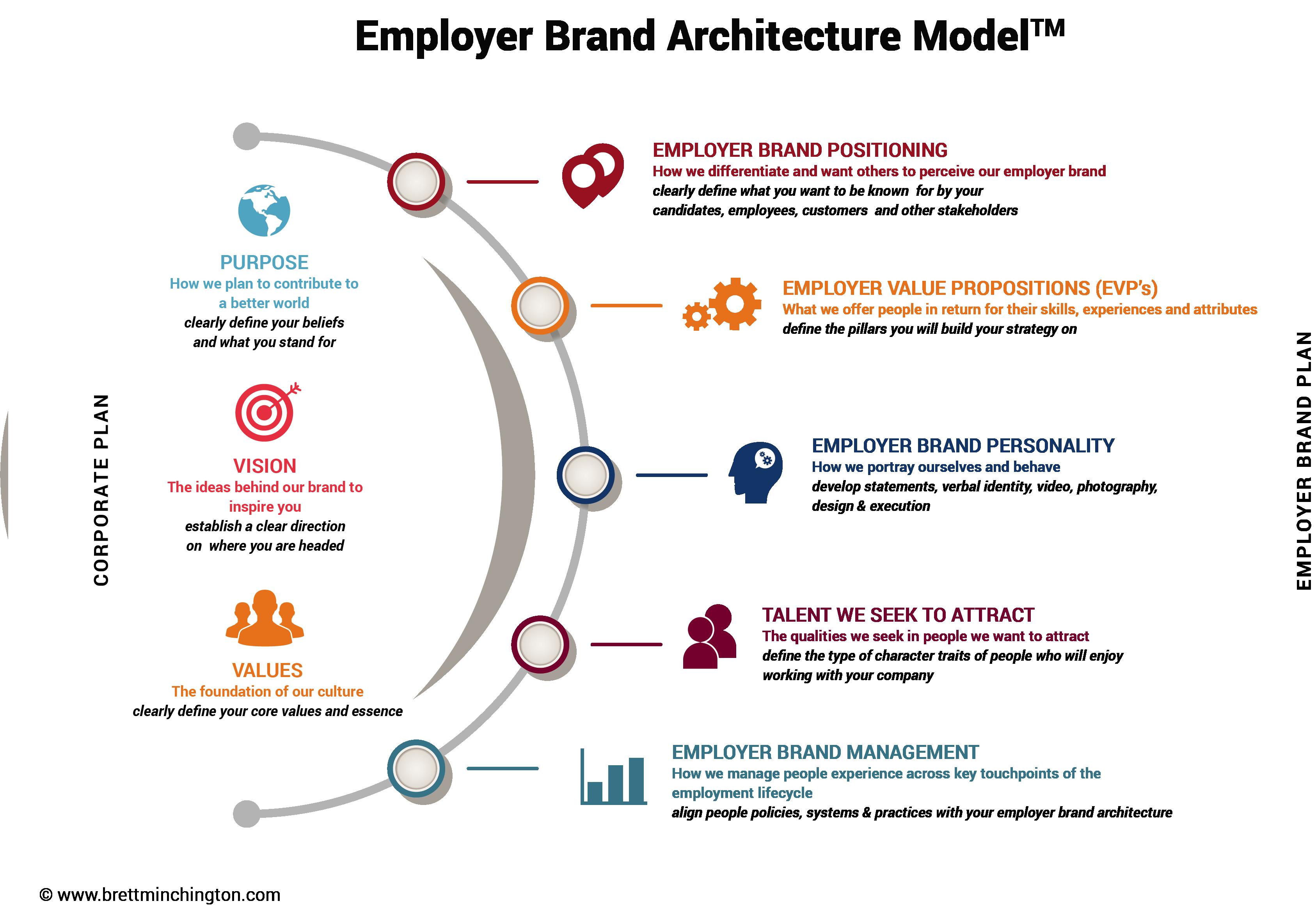 Employer Brand Impact On Customer Experience World