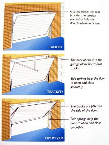 Canopy Garage Door   Google Search