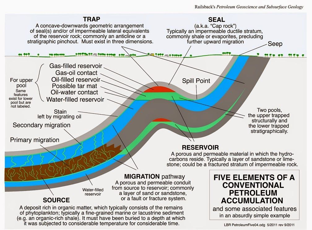 Amazing Geology Petroleum System Science Stuff