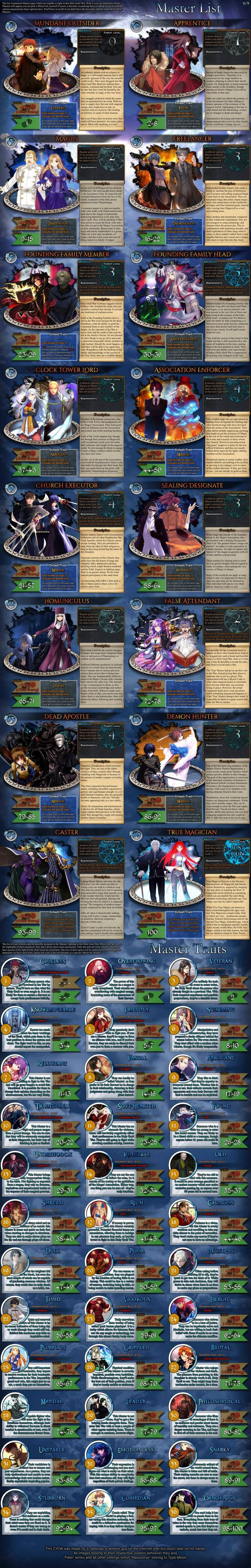 Fate/Another Pretender   CYOA in 2019   Cyoa, Fate stay