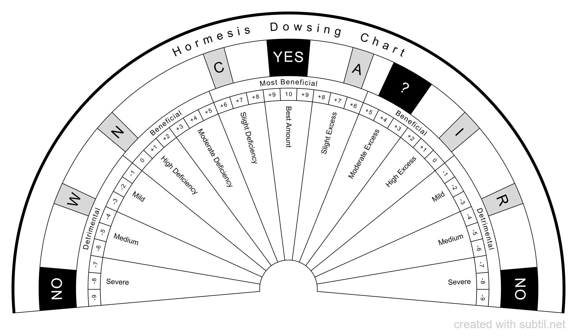 Subtil Sharing And Creation Of Dowsing Pendulum Charts Page 1 Star Desc Dowsing Chart Dowsing Pendulum Dowsing