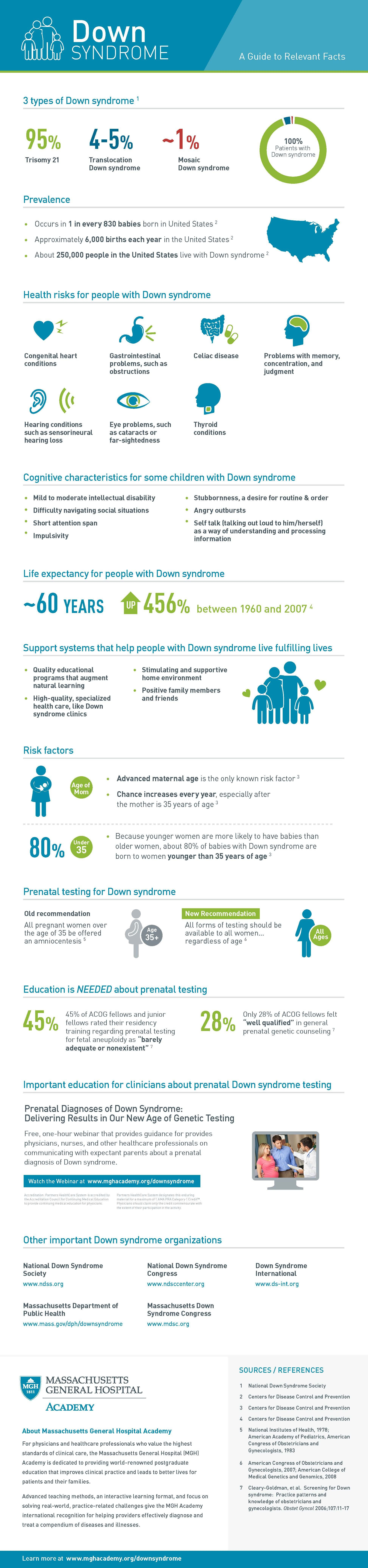 Down Syndrome Facts Figures and Education #DownSyndrome # ...