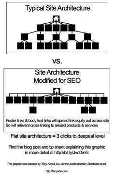 Infographic typical vs seo site architecture from how to plan infographic typical vs seo site architecture from how to plan your website blueprint for killer traffic via httptonyahn malvernweather Images