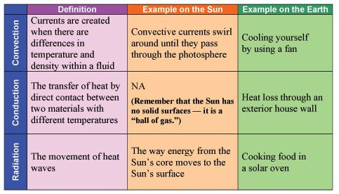 Our Sun And Heat Transfer Basics It Up Activity