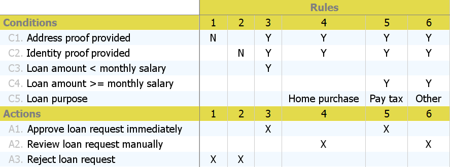 Decision Table Example For Loan Approval This Decision Table Example Is Brought To You By The Decision Table Tool Provided By Business Rules Management Rules