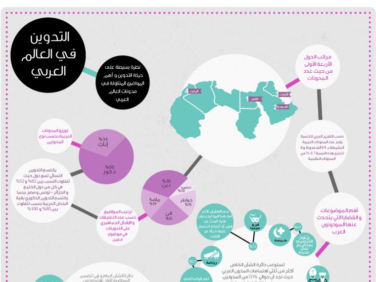 e71833a52 التدوين والمدونات في العالم العربي #انفوجرافيك | Infographics ...