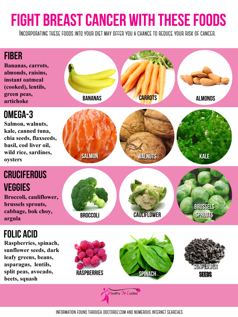 The best nutrition for breast cancer