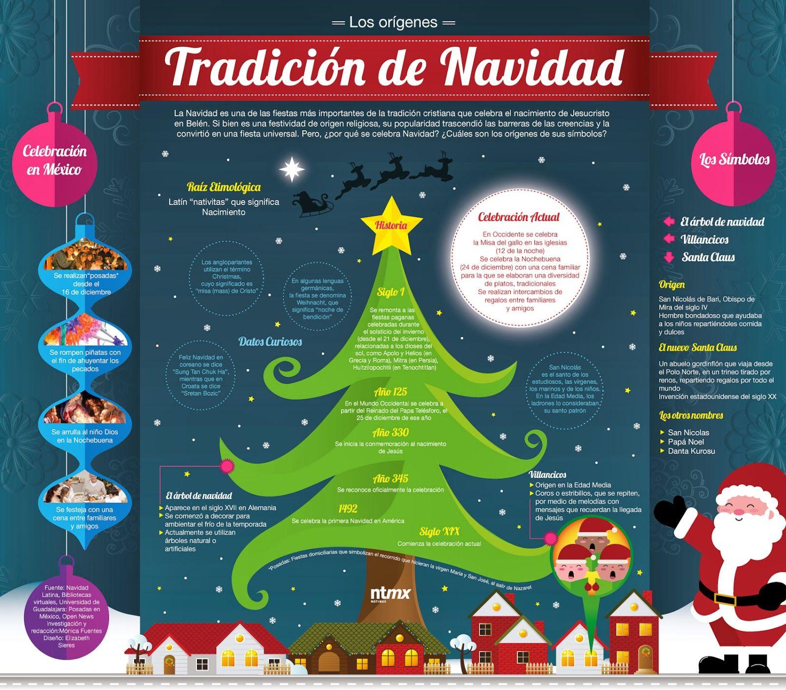 Los Origenes De La Tradicion De La Navidad Infografia Infographic