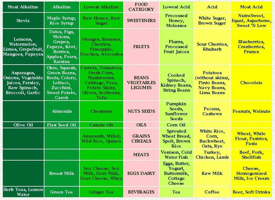 acid alkaline food chart: How to get your body in an alkaline state by avoiding acidic foods