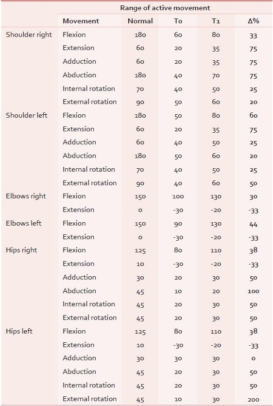 Normal range of motion chart enter image description here yoga therapy pinterest stretching also erkalnathandedecker rh