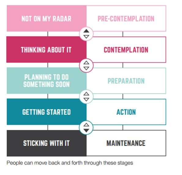 Sport England Behaviour Change Model The Playbook