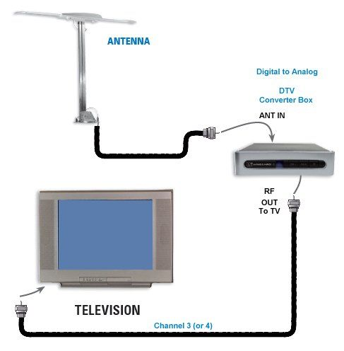 Electrical Wiring  Digital Tv Wiring Diagram 94 Diagrams Electrical