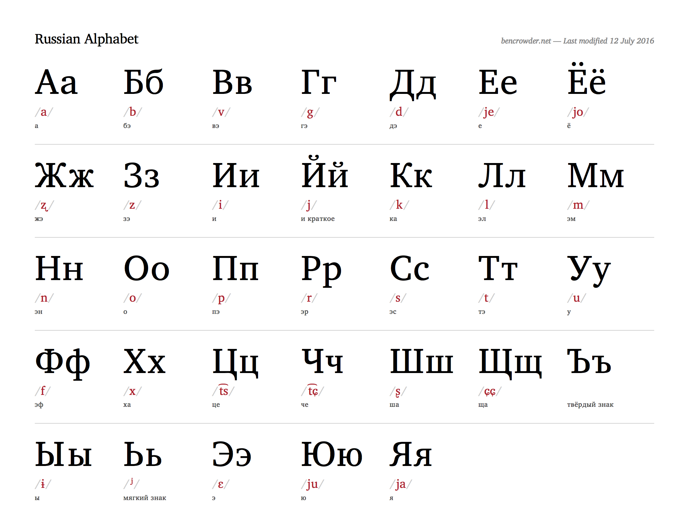 photograph about Russian Alphabet Printable referred to as Picture final result for russian worksheets Language Teach