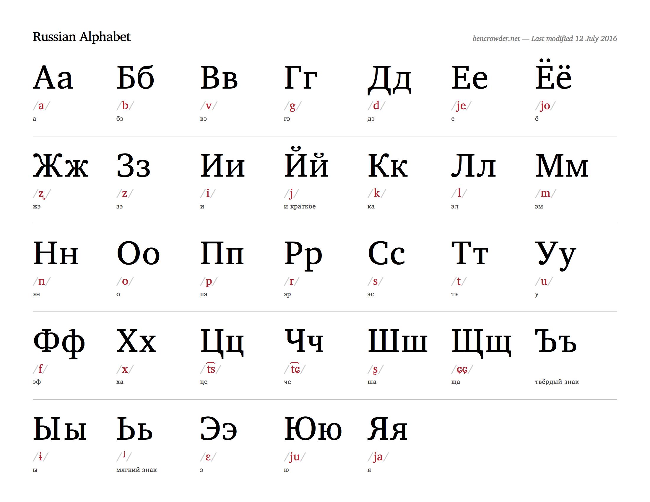 Russian Alphabet Chart