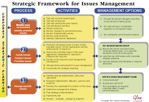 strategic management issues on square By examining all potential internal or external factors, you can create strategies that make the most of your advantages, while addressing any challenges swot.