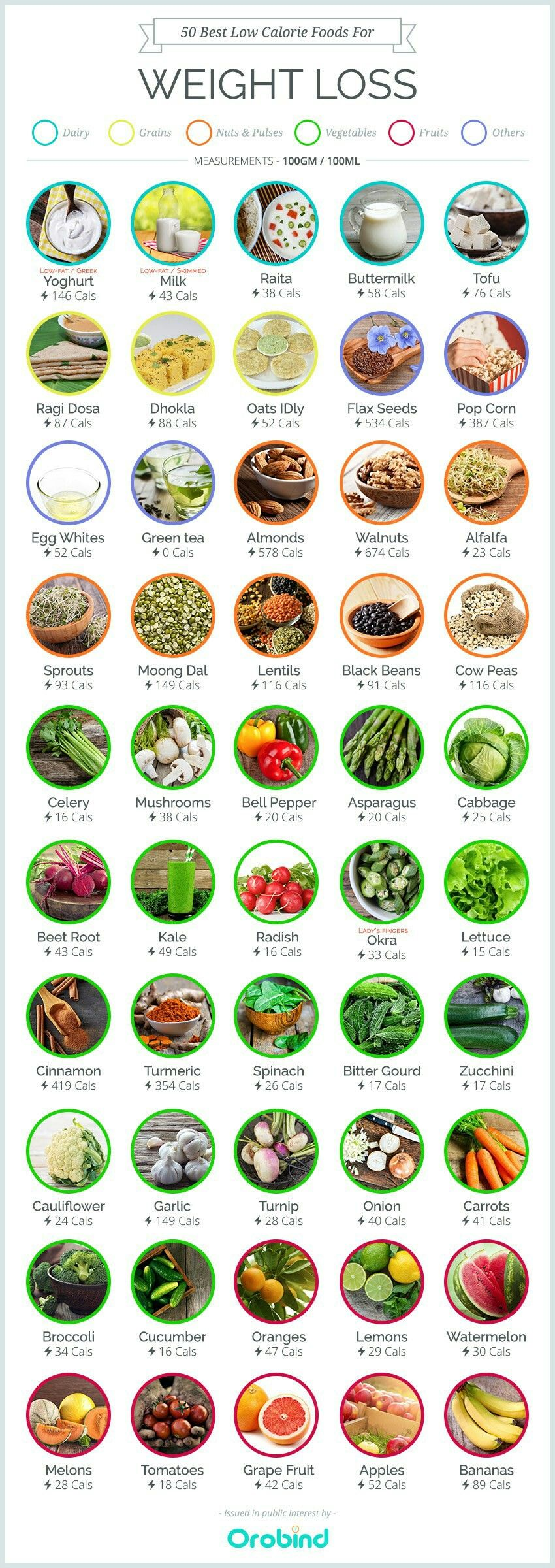 Weight loss weight loss pinterest weight loss food and weight loss food calorie chartbest nvjuhfo Image collections