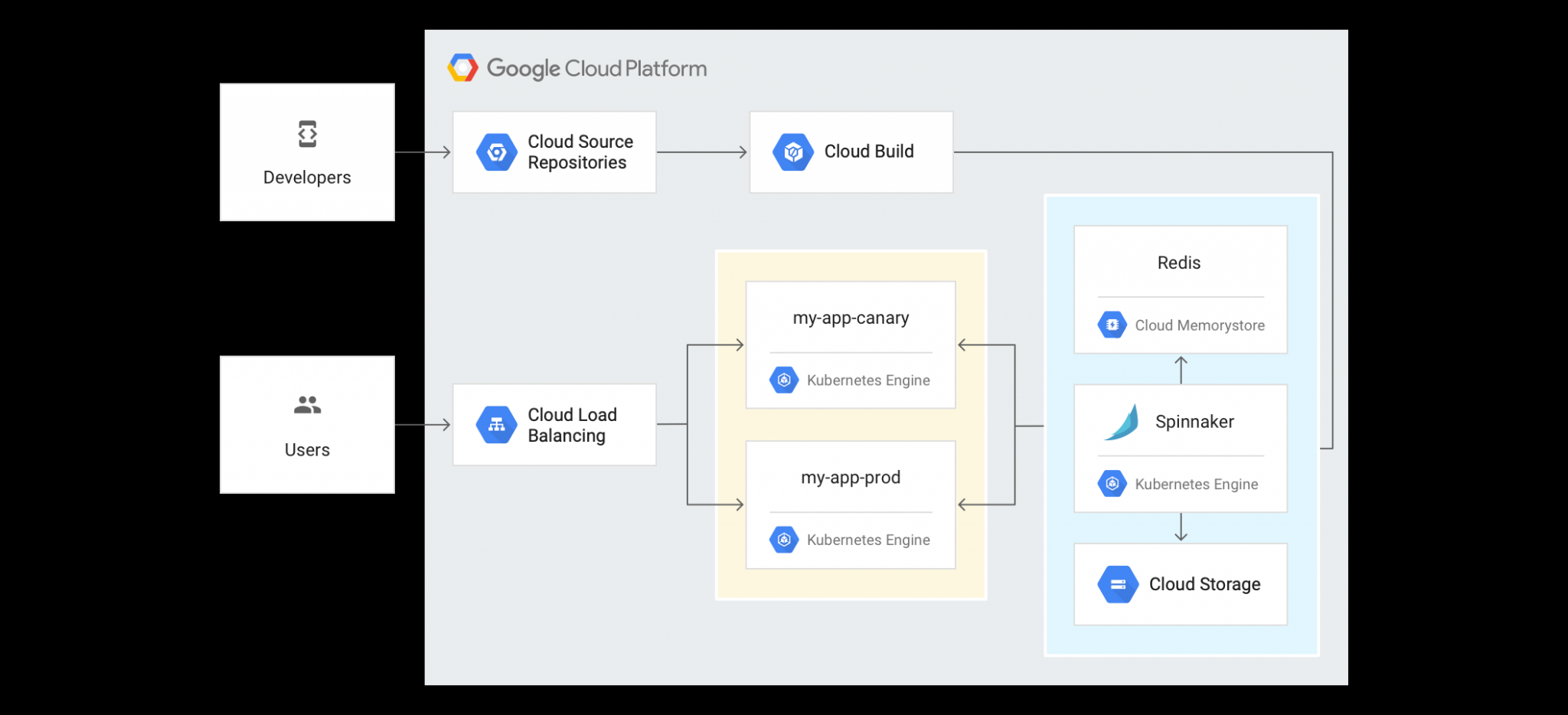 Google App Engine Diagram Download