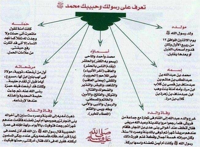عليك الصلاة وأزكى السلام يا حبيبي يا رسول الله Simplistic All About Islam Words