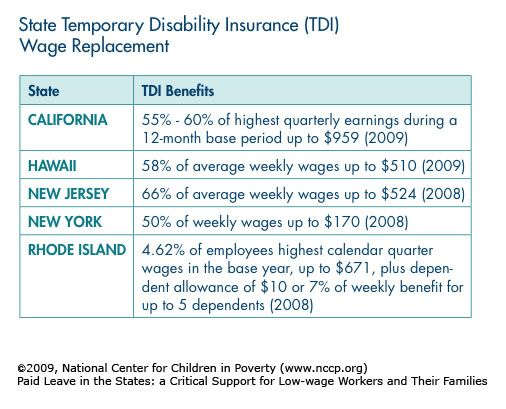 Paid Leave In The States Health Insurance Options Disability