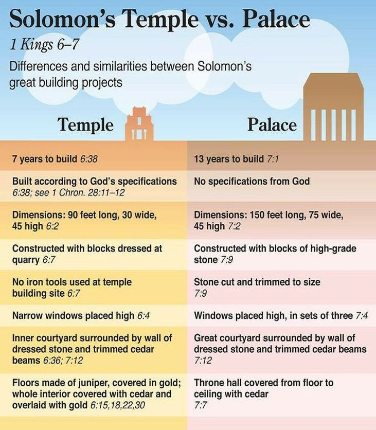 Solomon's Temple vs. Palace | Quick view bible, Bible knowledge ...