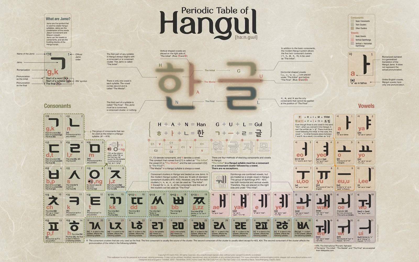 Hangul tabla peridica i love korea hangul pinterest korean hangul tabla peridica urtaz Image collections
