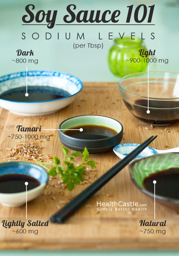 Soy Sauce 101 via HealthCastle.com. Look at all the sodium ...