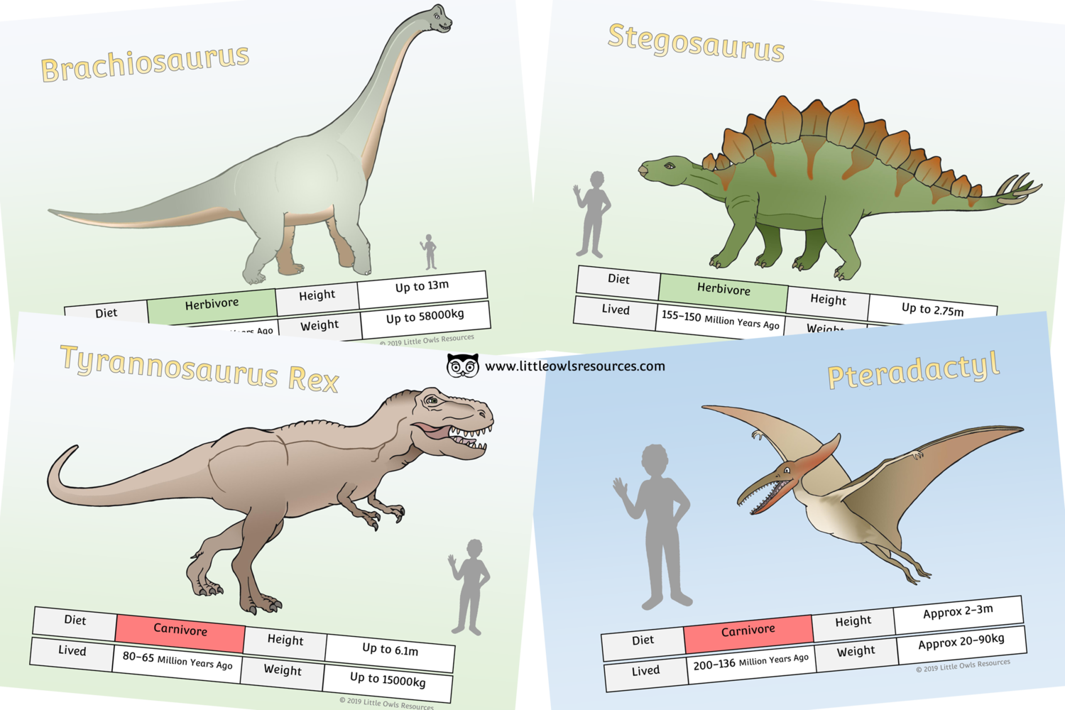 Free Dinosaur Fact Posters Printable Early Years Ey Eyfs Resource Download Little Owls Resources Free Dinosaur Facts Dinosaur Activities Dinosaurs Eyfs