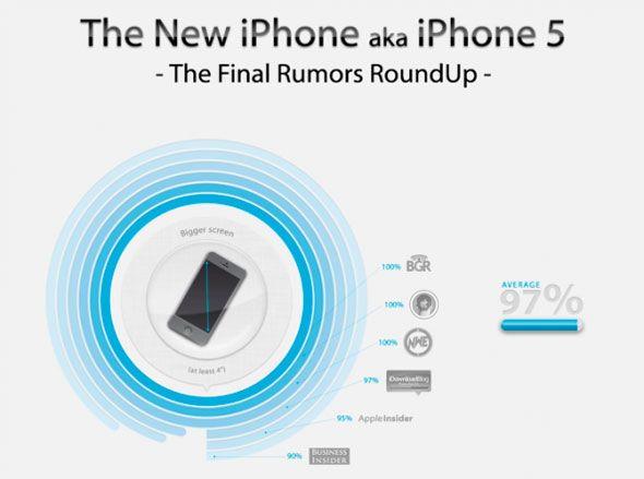 Infografía de los rumores sobre el iPhone 5