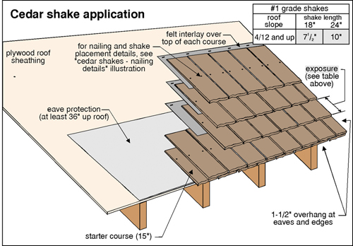 Wood Roofing The Ashi Reporter Inspection News Views From The American Society Of Home Inspectors In 2020 Wood Shake Roof Roof Shingles Cedar Roof