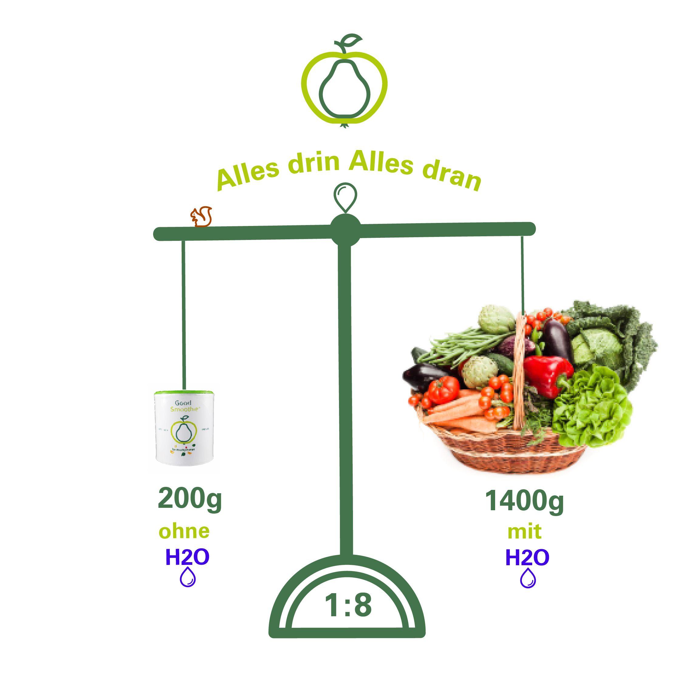 GESUND und PRAKTISCH Fruchtpulver in Rohkostqualität ist im Verhältnis viel kompakter, da den Produkten durch die Gefriertrockung das Wasser entzogen wird, jedoch alle pflanzeneigenen Inhaltsstoffe und Vitalstoffe erhalten bleiben.