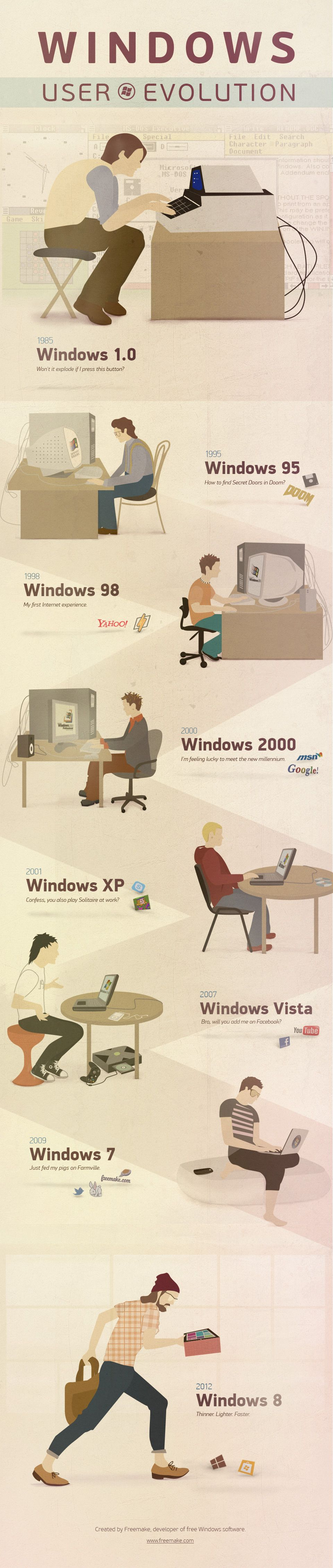 the evolution of windows os from beginning to present infographic