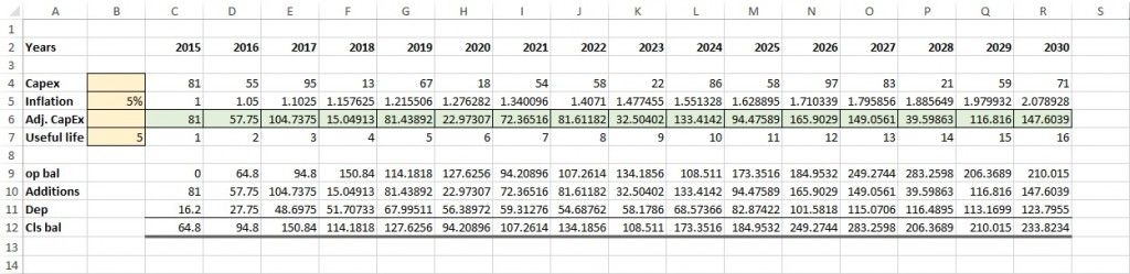 Preparing Fixed Asset Capex Forecast Model In Excel